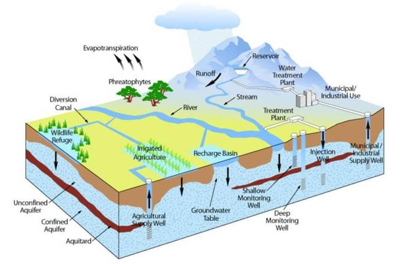 Santa Margarita Groundwater Agency